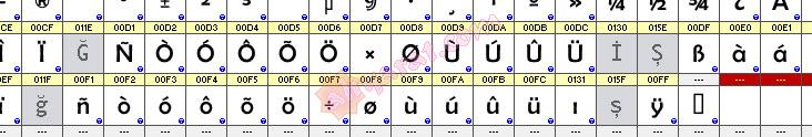 Fontlab ile Font Türkçeleştirme